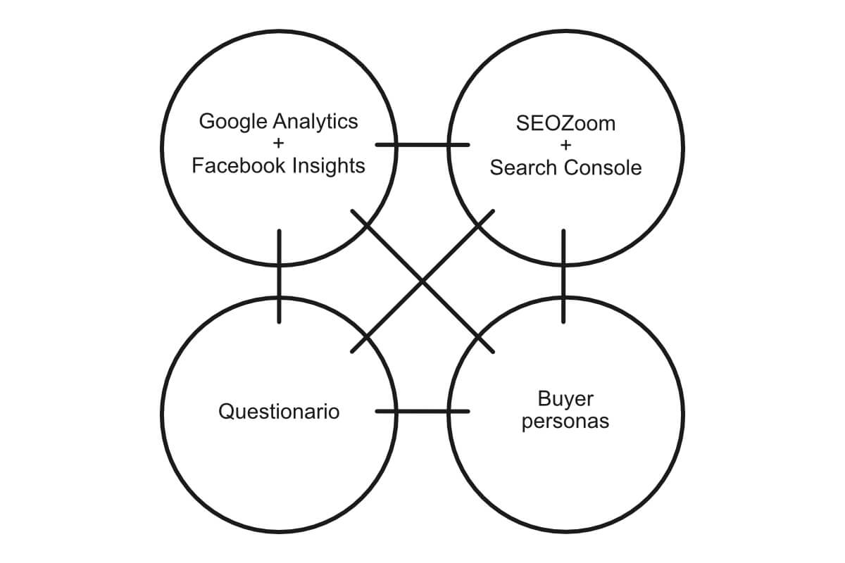 Analisi e consulenza marketing